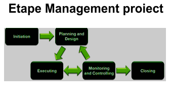 etape management proiect